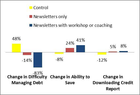 Money Smart in Head Start chart