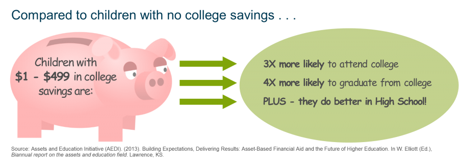 Piggy bank with explanation of college savings